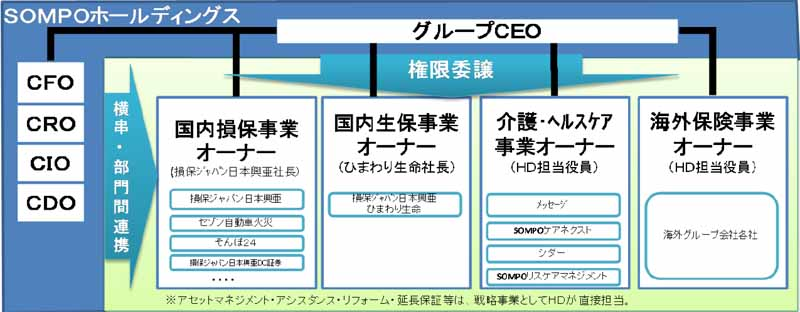 and-it-changed-its-name-of-sompo-japan-nipponkoa-holdings-to-the-new-group-management-structure-introduced20160327-2