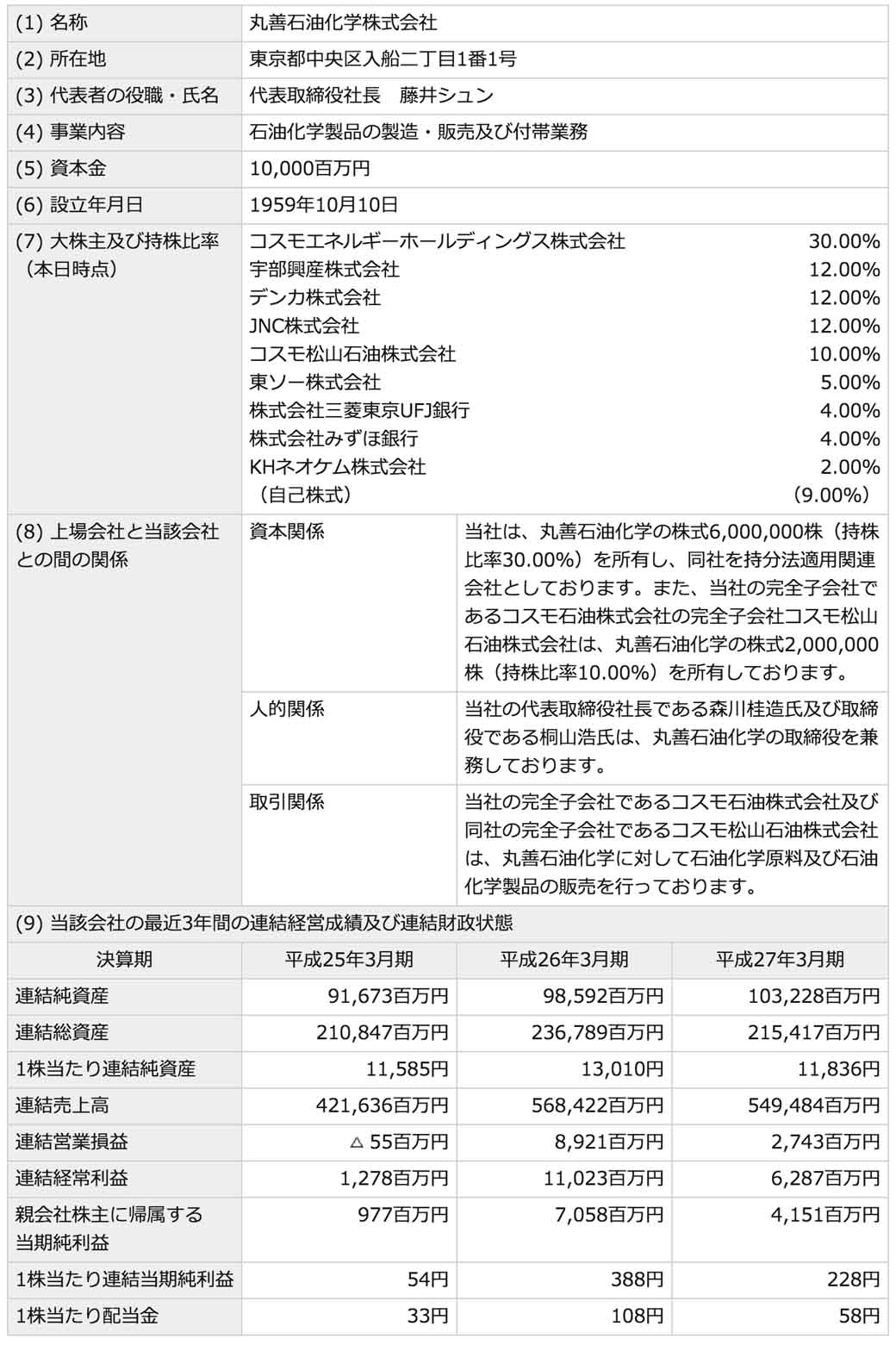 cosmo-energy-holdings-the-acquisition-of-shares-by-maruzen-petrochemical-the-subsidiary-implementation20160313-1