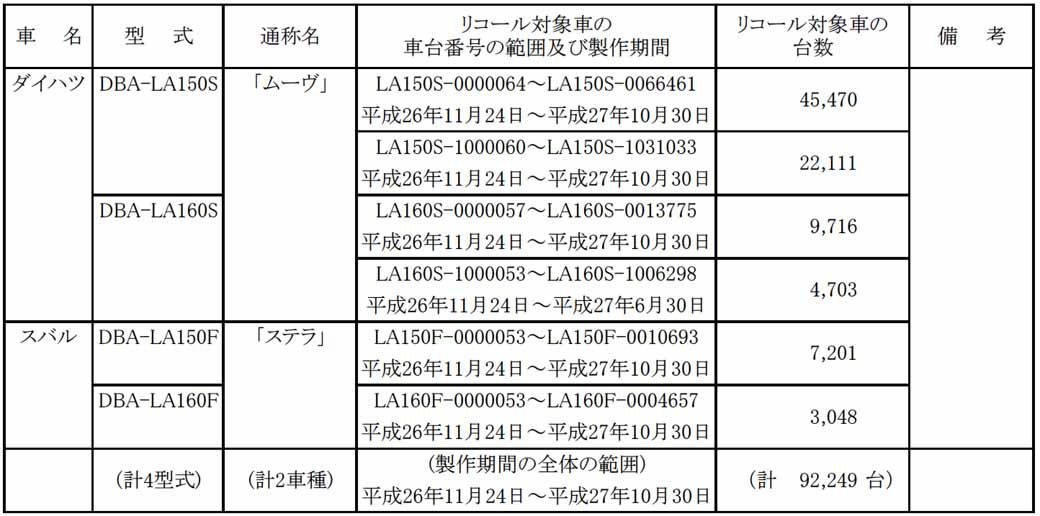 daihatsu-move-other-notification-of-the-recall-braking-starting-system-a-total-of-96922-units20160331-4