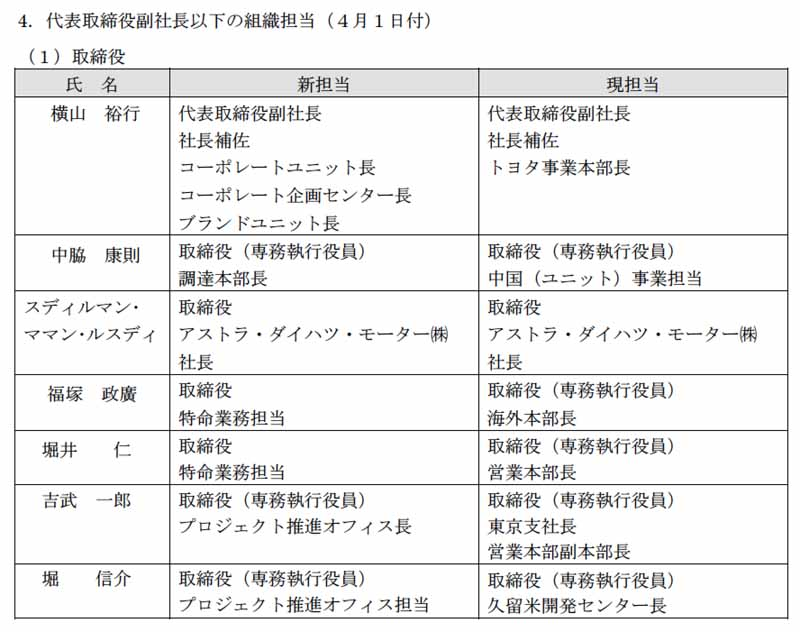 daihatsu-the-first-of-reorganization-and-officers-personnel-after-toyota-wholly-owned-subsidiary-implementation20160317-6