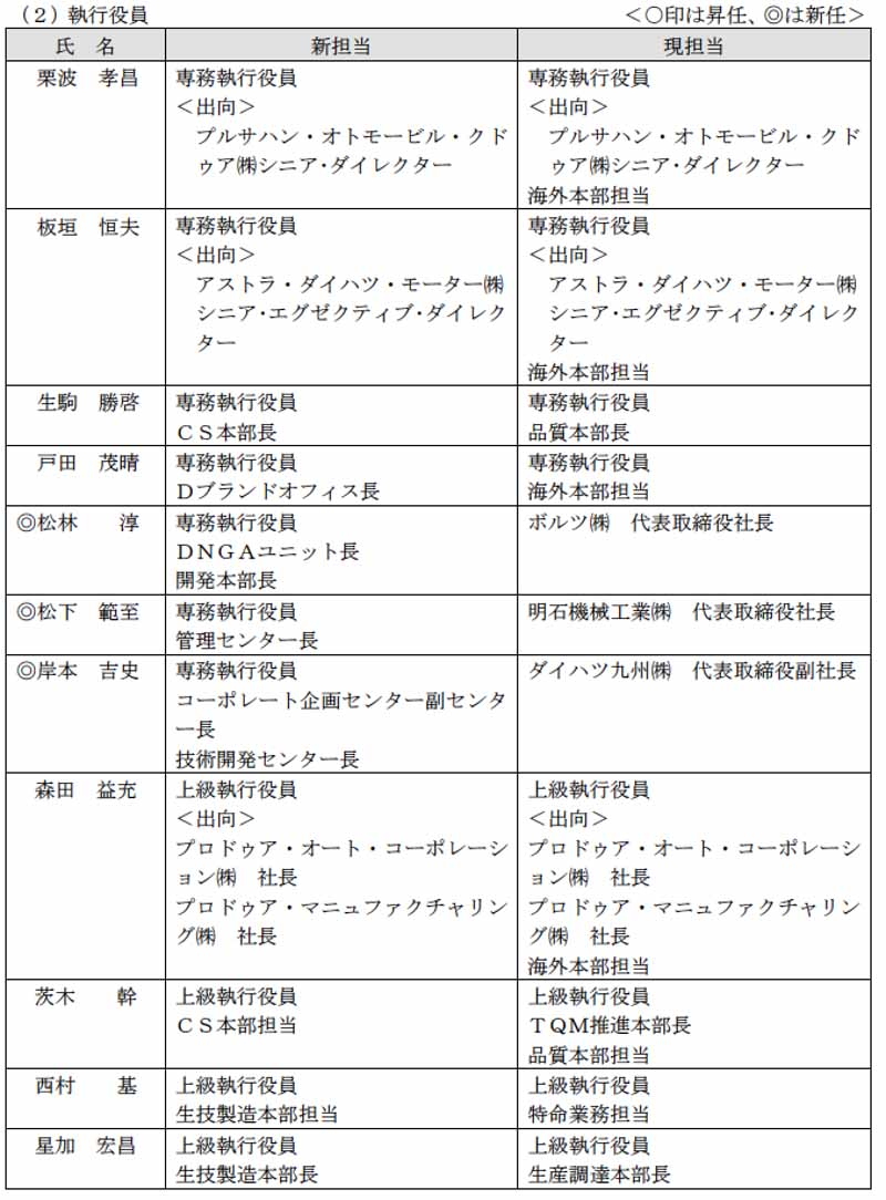 daihatsu-the-first-of-reorganization-and-officers-personnel-after-toyota-wholly-owned-subsidiary-implementation20160317-7