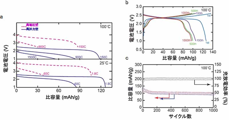 nedo-·-toyota-tokyo-institute-of-technology-developed-a-large-more-than-the-all-solid-state-cell-lithium-ion-battery20160322-1
