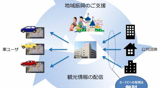 fujitsu-ten-looking-for-tourist-information-to-be-distributed-from-the-car-navigation-system-from-the-local-governments-tourism-organizations-like20160324-1
