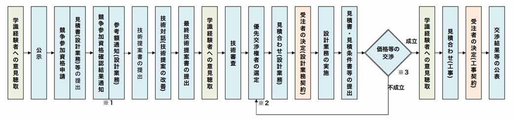 hanshin-expressway-trial-implementation-of-the-new-bid-contract-system2016032830