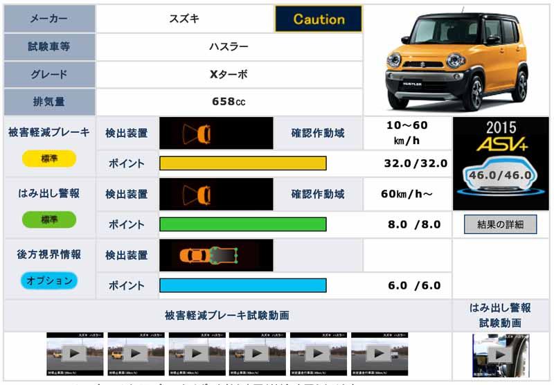 highest-rank-earned-in-the-mini-car-hustler-preventive-safety-performance-assessment-of-suzuki20160324-1