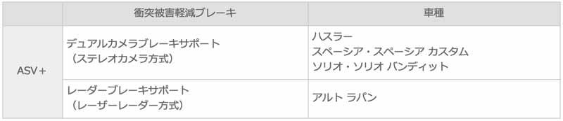 highest-rank-earned-in-the-mini-car-hustler-preventive-safety-performance-assessment-of-suzuki20160324-2