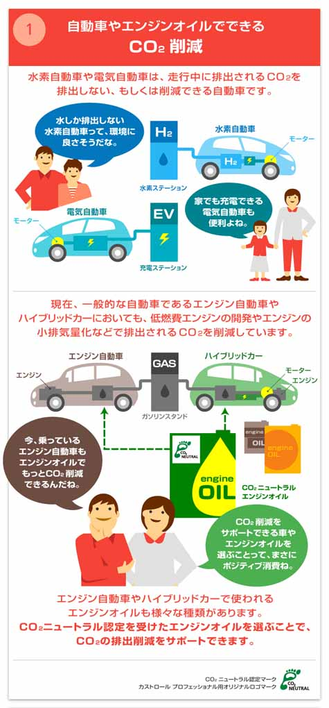 info-graphics-of-bp-castrol-positive-consumption-that-can-be-in-the-car-life20160311-4