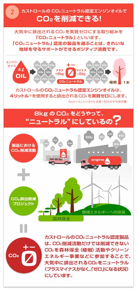 info-graphics-of-bp-castrol-positive-consumption-that-can-be-in-the-car-life20160311-5