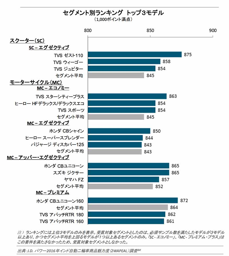 j-d-power-2016-india-motorcycle-attractiveness-survey20160324-1