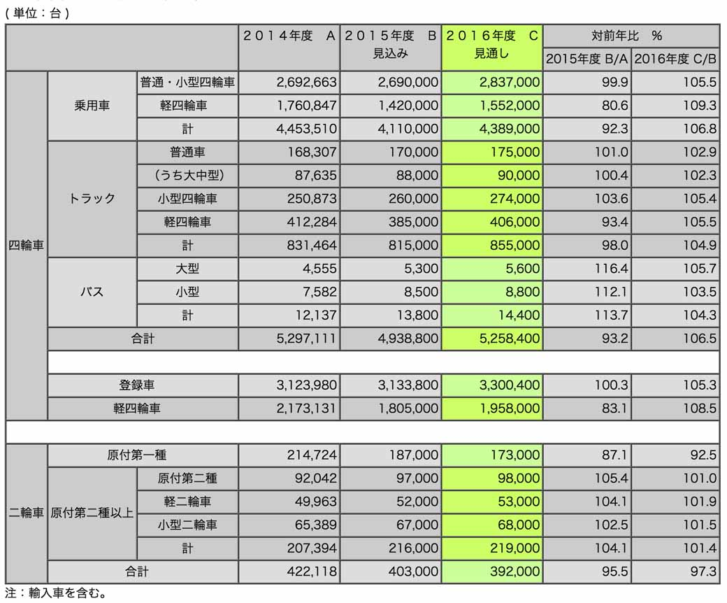 japan-automobile-manufacturers-association-in-fiscal-2016-2016-fiscal-year-announced-the-automobile-domestic-demand-outlook20160322-1