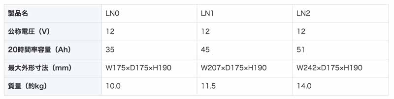 japan-specification-en-standard-lead-acid-batteries-ln1-of-gs-yuasa-adopted-toyota-prius20160328-2