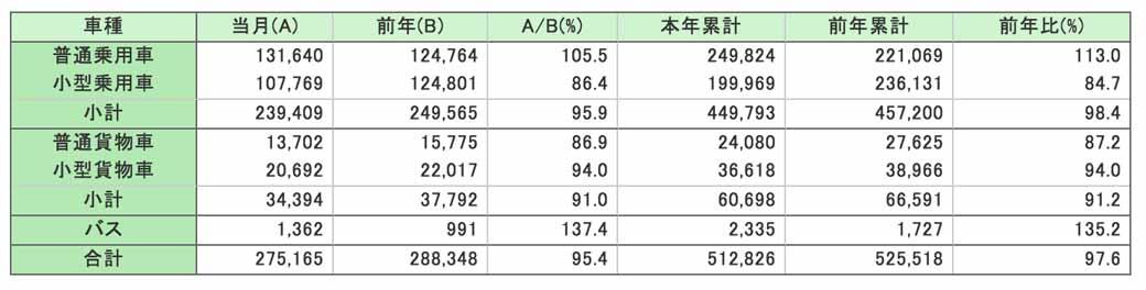 jihanren-sales-of-new-cars-and-passenger-car-based-car-name-ranking-in-february20160306-1