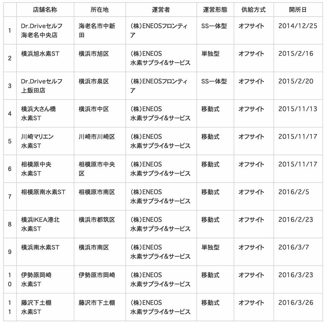 jx-energy-fujisawa-shimotsuchidana-hydrogen-station-opening20160330-2