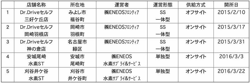jx-energy-kariya-igaya-hydrogen-station-opening20160322-3
