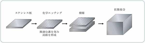 kobe-steel-hydrogen-station-for-diffusion-bonding-type-compact-heat-exchanger-stainless-association-grand-prize20160324-3
