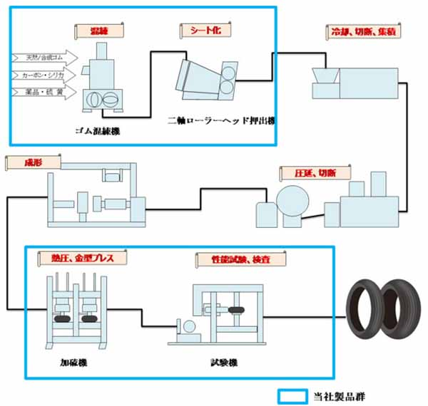 kobe-steel-ltd-china-new-base-the-establishment-of-the-tire-and-rubber-machinery-business20160322-1