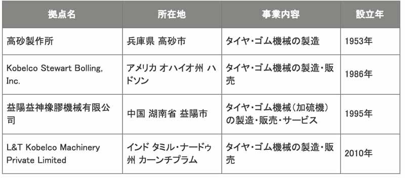 kobe-steel-ltd-china-new-base-the-establishment-of-the-tire-and-rubber-machinery-business20160322-2