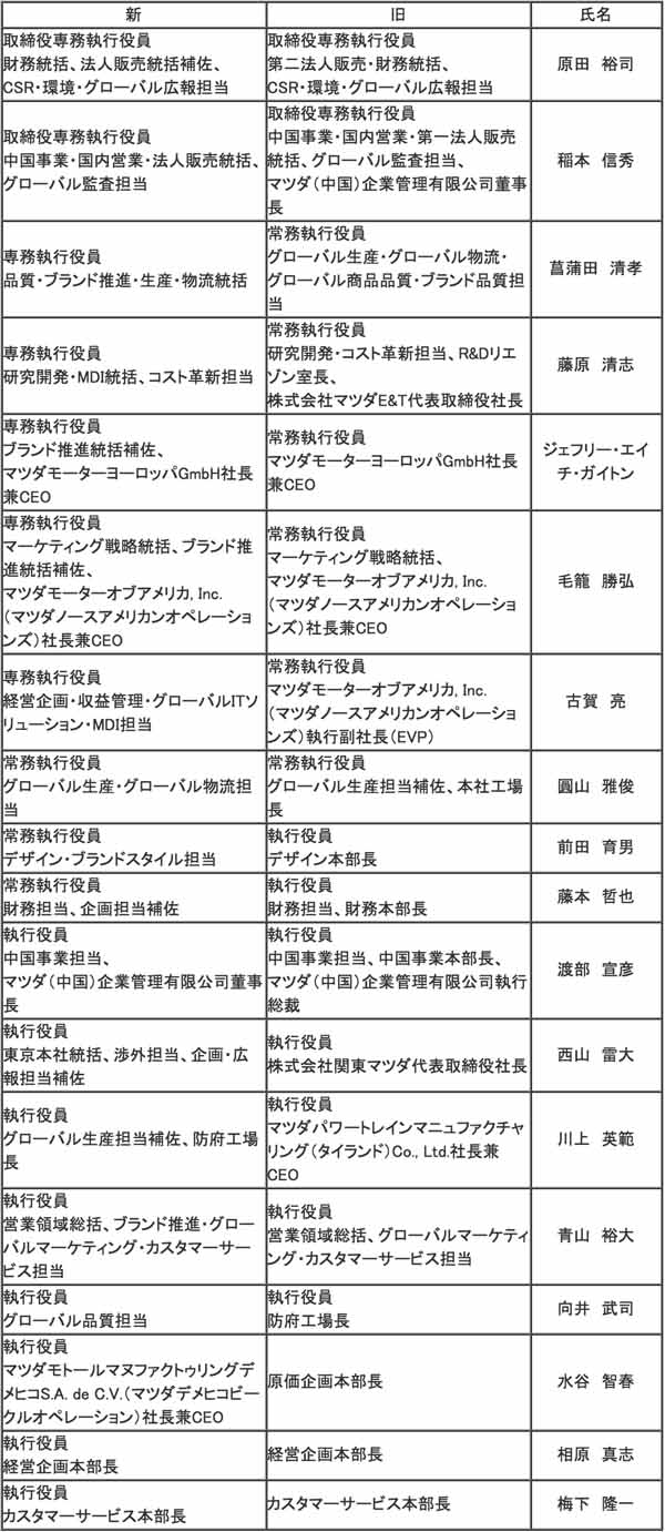 mazda-announced-the-organizational-reforms-and-personnel-changes-variety-such-as-marketing-department-restructuring20160329-1