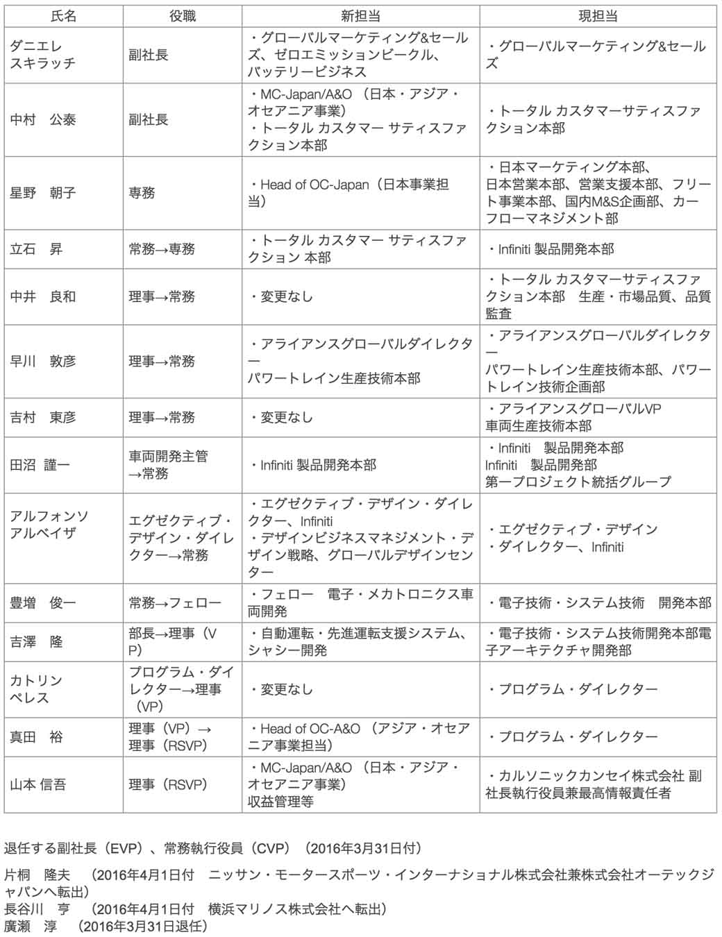 nissan-motor-co-ltd-changed-the-officer-system20160309-1