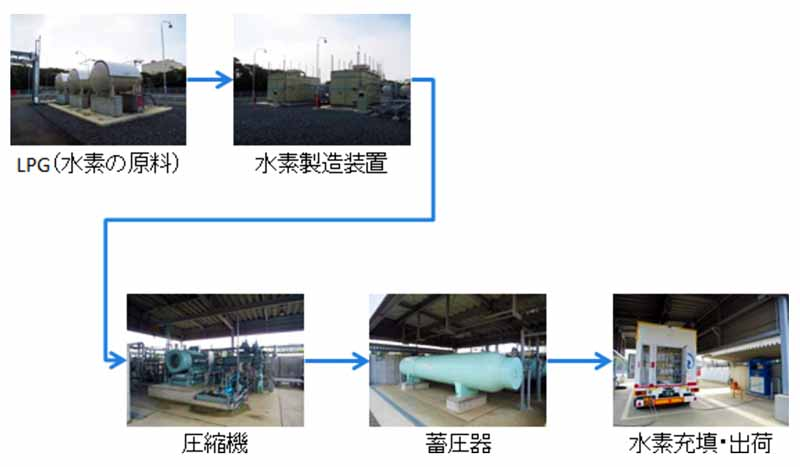 opening-jx-energy-the-hydrogen-production-shipment-center20160321-3