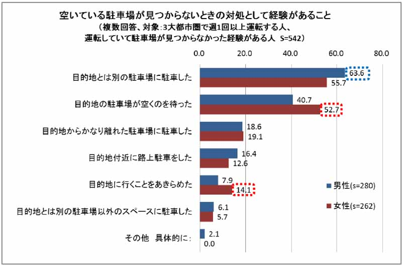 parking-needs-to-relief-of-women-3-parking-survey-results-of-the-metropolitan-area20160326-5