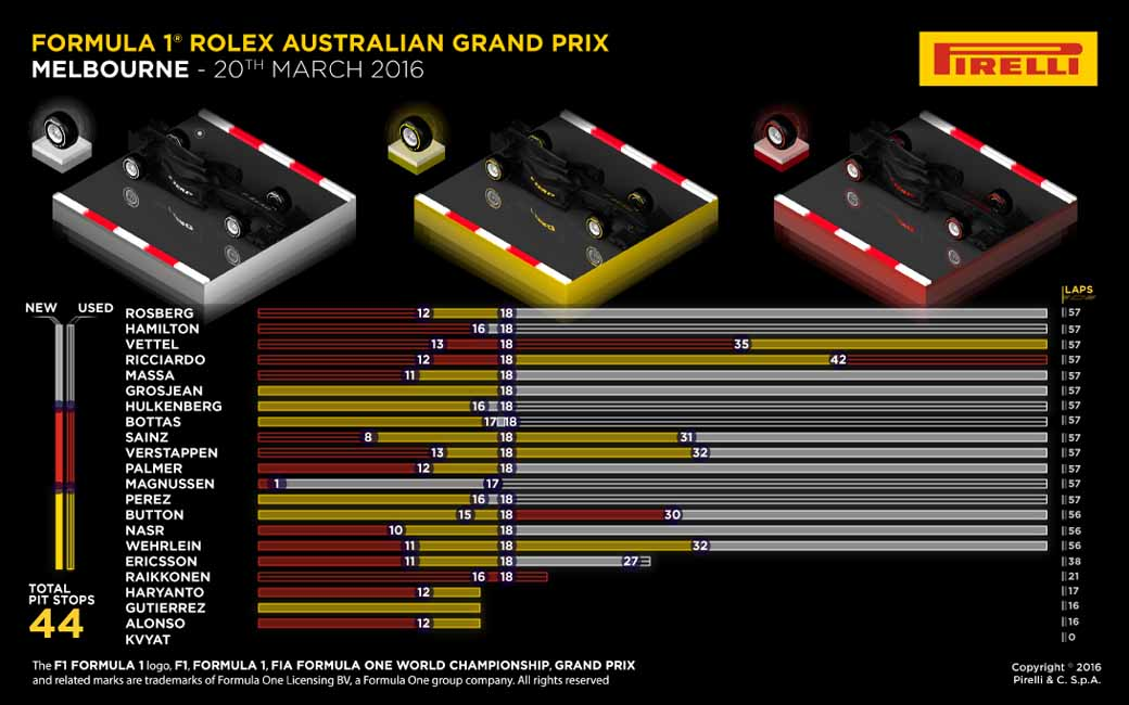 pirelli-f1-australian-grand-prix-final-report-as-seen-from-the-tire-supply-side20160322-1