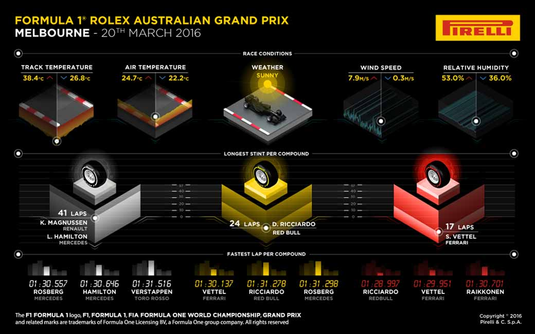 pirelli-f1-australian-grand-prix-final-report-as-seen-from-the-tire-supply-side20160322-2
