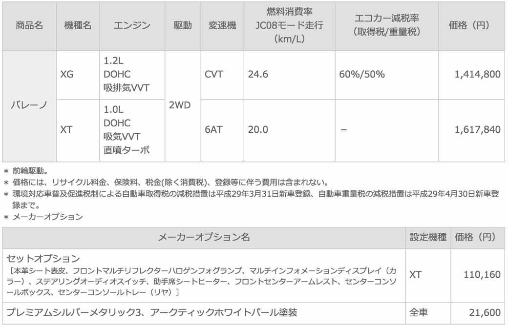 suzuki-launched-the-new-compact-car-bareno20160309-10