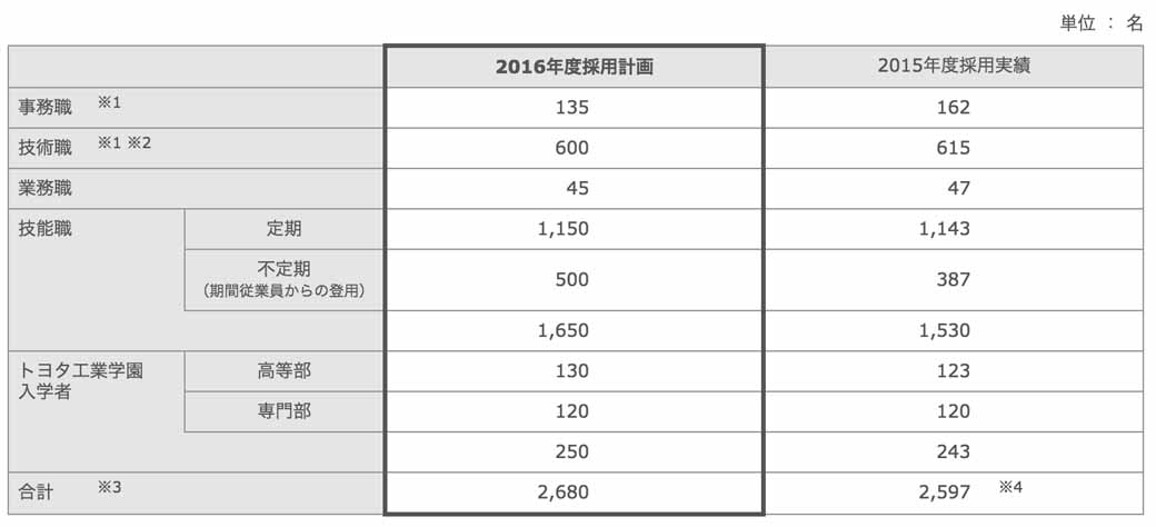 toyota-motor-corp-announced-the-adoption-plan-of-fiscal-201620160309-1