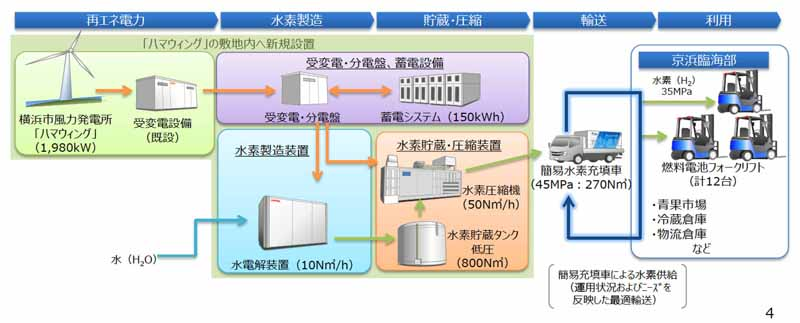 toyota-toshiba-iwatani-start-a-demonstration-project-of-hydrogen-production-and-promote-the-use-of-wind-in-kanagawa20160315-11