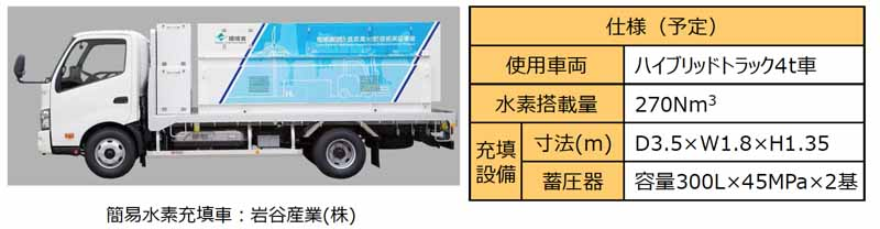 toyota-toshiba-iwatani-start-a-demonstration-project-of-hydrogen-production-and-promote-the-use-of-wind-in-kanagawa20160315-13