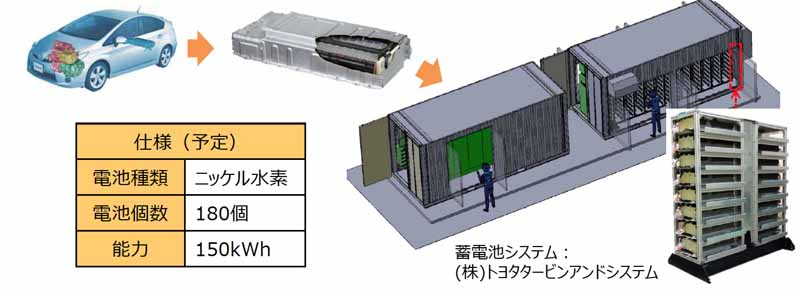 toyota-toshiba-iwatani-start-a-demonstration-project-of-hydrogen-production-and-promote-the-use-of-wind-in-kanagawa20160315-16