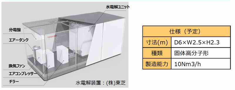 toyota-toshiba-iwatani-start-a-demonstration-project-of-hydrogen-production-and-promote-the-use-of-wind-in-kanagawa20160315-17