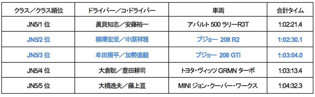 2016-all-japan-rally-championship-first-round-karatsu-katsuta-subaru-has-achieved-11-consecutive-years-of-victory20150414-98