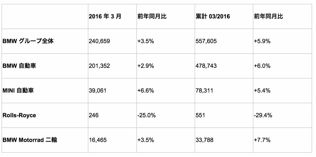 bmw-group-update-the-best-record-in-the-march-sales20160412-1