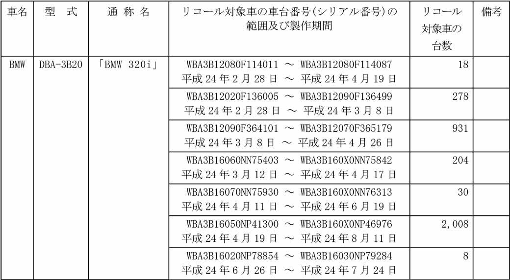 bmw320i-fuel-system-high-pressure-fuel-rail-recall-notification20160425-1