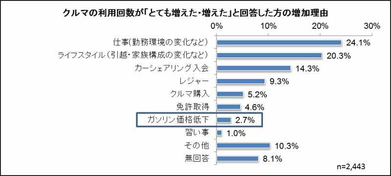 examine-park-24-users-price-to-feel-that-there-is-a-high-gasoline-is-more-than-130-yen20160409-4