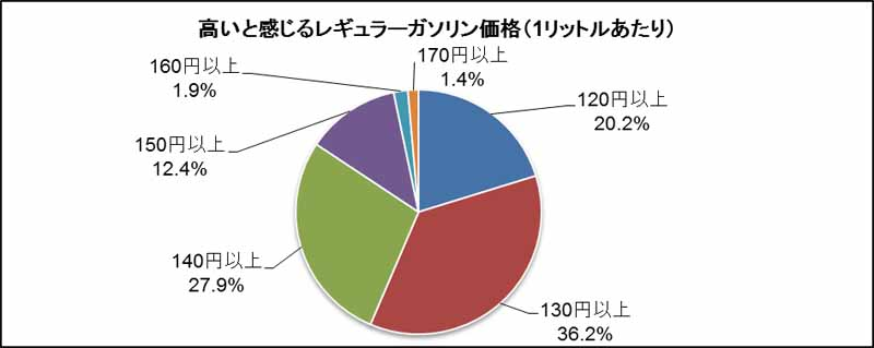 examine-park-24-users-price-to-feel-that-there-is-a-high-gasoline-is-more-than-130-yen20160409-6
