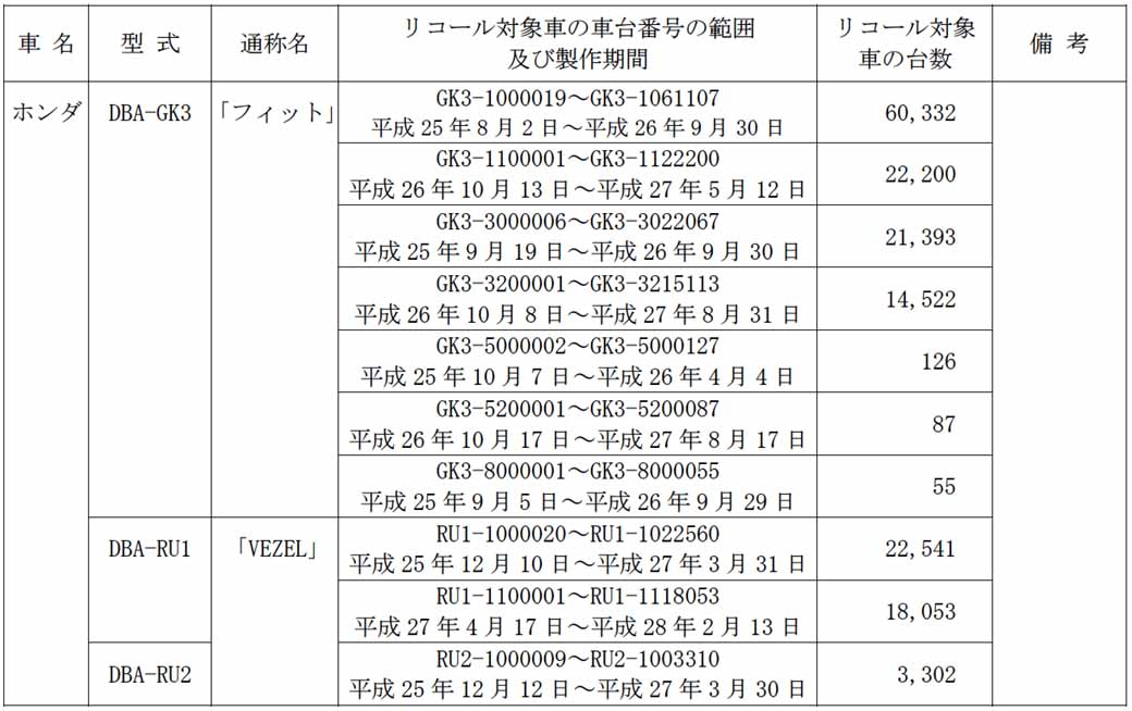 honda-fit-the-other-notification-of-the-recall-steering-system-charging-and-discharging-equipment-a-total-of-283103-units20160404-1