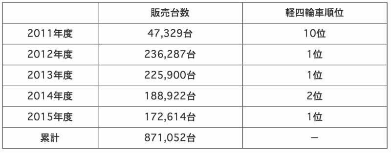 honda-n-box-ntt-box-won-the-2015-mini-wheel-car-new-car-sales-1-20160407-1