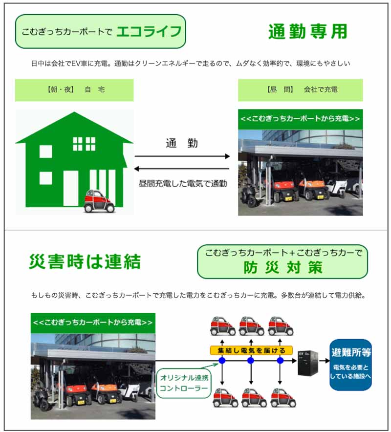local-professional-and-commuting-only-build-a-future-in-the-natural-energy-komugitchi-carport-released20160409-2
