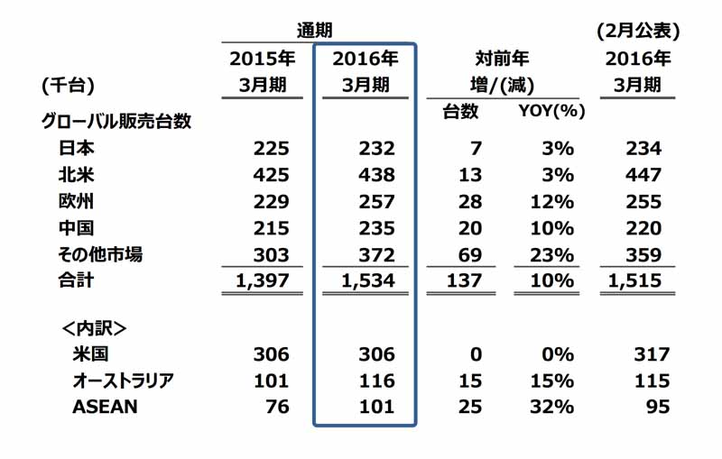 mazda-announced-its-financial-results-for-the-year-ended-march-31-2016-0428-2