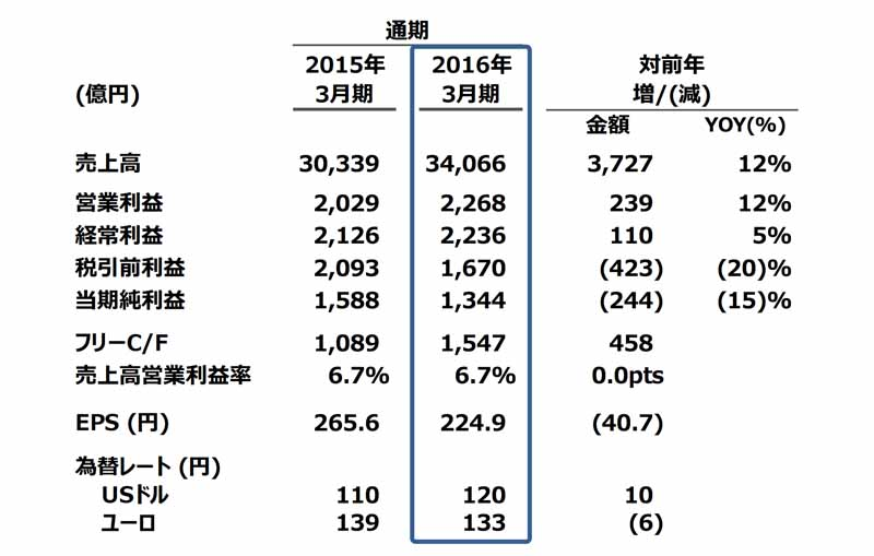 mazda-announced-its-financial-results-for-the-year-ended-march-31-2016-0428-3