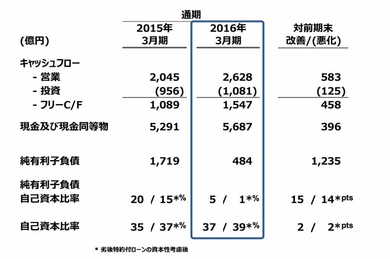 mazda-announced-its-financial-results-for-the-year-ended-march-31-2016-0428-5