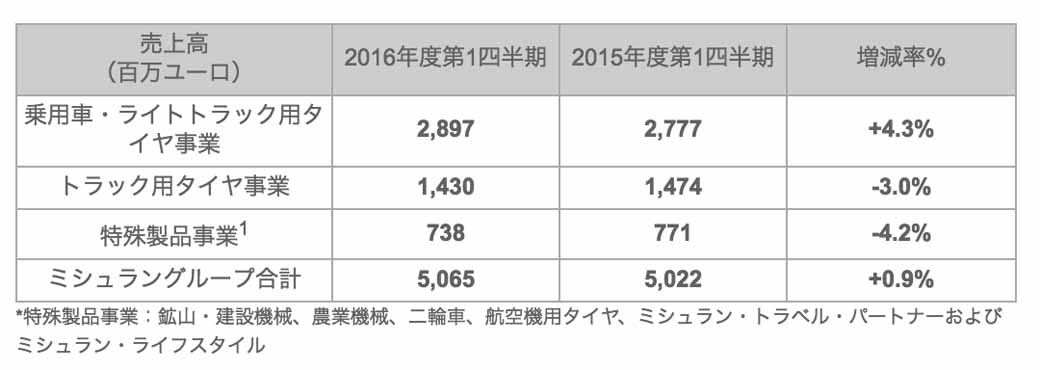 michelin-2016-march-31-announced-the-end-of-the-period-the-first-quarter-performance-statements20160428-1