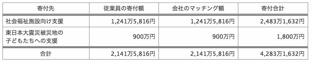 mitsubishi-electric-donated-a-total-1-1-billion-yen-more-than-in-the-fund-since-its-establishment-24-years-to-the-national-total-of-about-1800-locations20160406-2