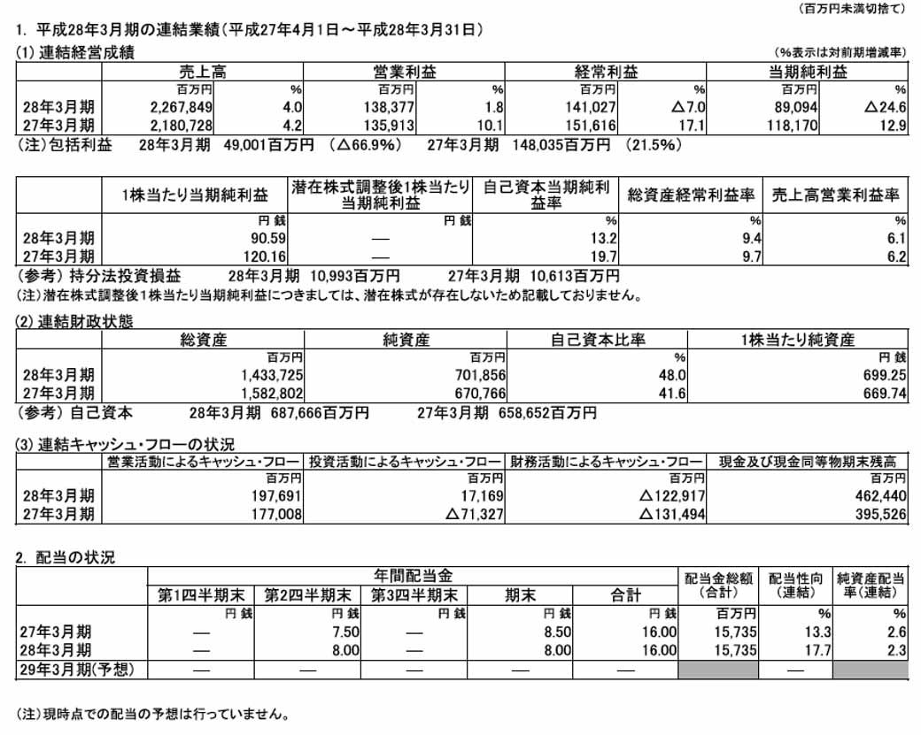 mitsubishi-motors-announced-financial-results-for-fiscal-2015-04217-1