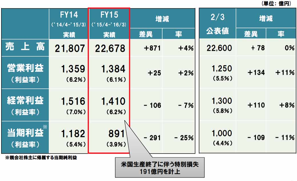 mitsubishi-motors-announced-financial-results-for-fiscal-2015-04217-4