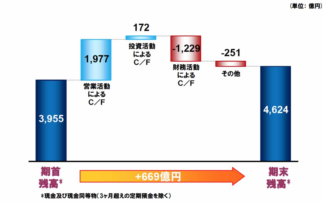 mitsubishi-motors-announced-financial-results-for-fiscal-2015-04217-5