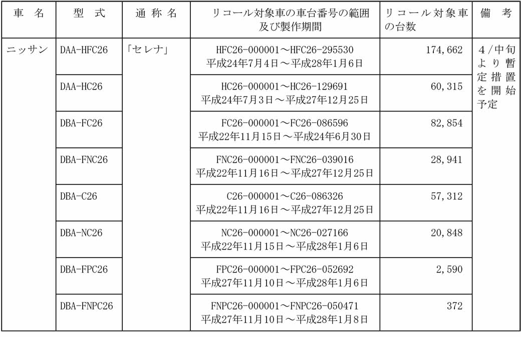 nissan-motor-co-nissan-serena-other-recall-notification-total-727012-units20160414-1